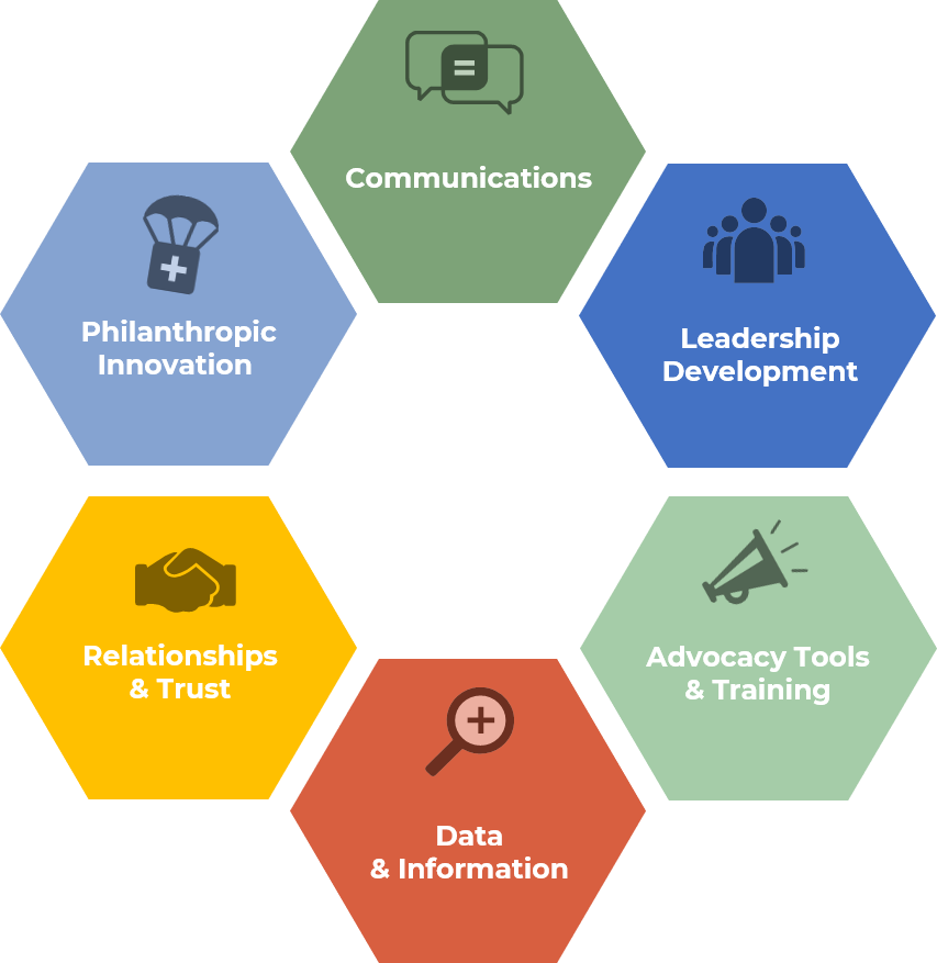 Mosaic's Areas of Strategic Focus